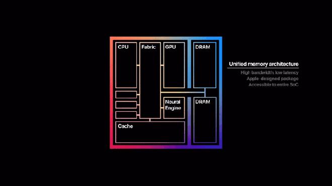 Tại sao Apple lại tự tin chip Apple M1 sở hữu hiệu suất cực khủng? - Ảnh 2.