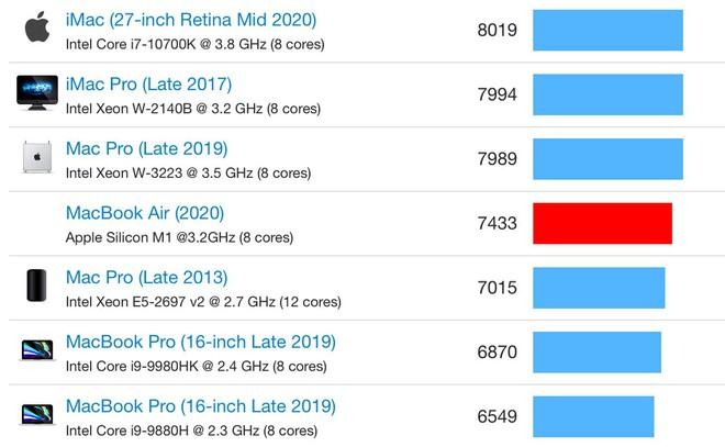 Chip Apple M1 trên MacBook Air giá 999 USD đánh bại chip Core i9 trên MacBook Pro giá 2799 USD - Ảnh 4.
