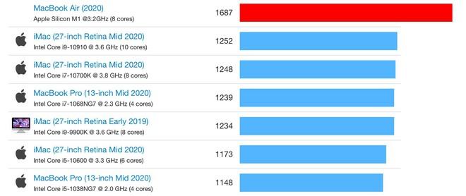 Chip Apple M1 trên MacBook Air giá 999 USD đánh bại chip Core i9 trên MacBook Pro giá 2799 USD - Ảnh 3.
