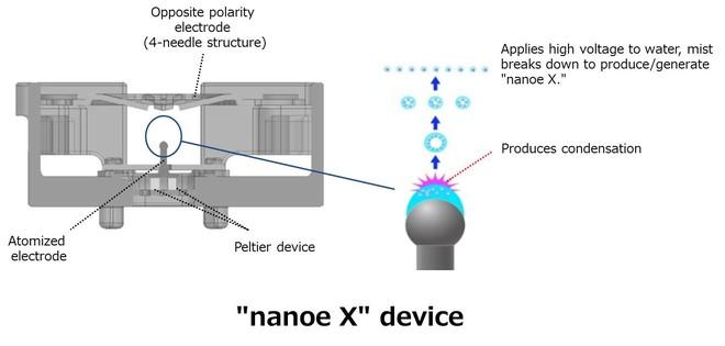 Panasonic thử nghiệm công nghệ ức chế được 99,99% virus SARS-CoV-2 trong 2 tiếng - Ảnh 4.