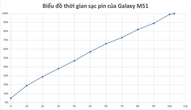 Đánh giá thời lượng dùng pin Galaxy M51: Viên pin 7000mAh dùng mãi không hết để còn sạc - Ảnh 6.
