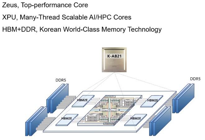 Một CPU ít tên tuổi của Hàn Quốc đang đe dọa Intel, AMD và Nvidia trên thị trường siêu máy tính - Ảnh 1.