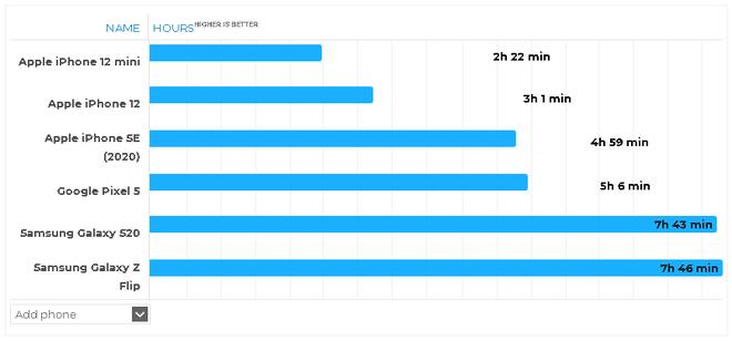 Thử nghiệm thực tế thời lượng sử dụng pin của iPhone 12 mini: Tệ đến mức nào? - Ảnh 4.