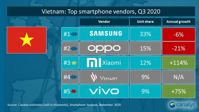 Sau lần chết hụt 2018, hàng Xiaomi xách tay có hết cửa sống sau nghị định mới? - Ảnh 2.