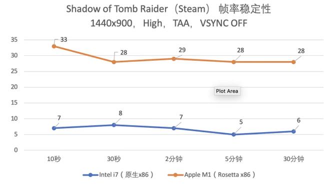 """MacBook Air mới sử dụng chip M1 có thể chiến game cực mượt, đã qua rồi cái thời """"MacBook không phải để chơi game"""" - Ảnh 6."""