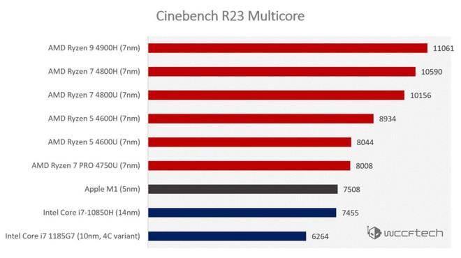 Bị CPU di động từ AMD và Intel đả bại, hiệu năng chip M1 kém xa lời Apple chém gió? - Ảnh 2.