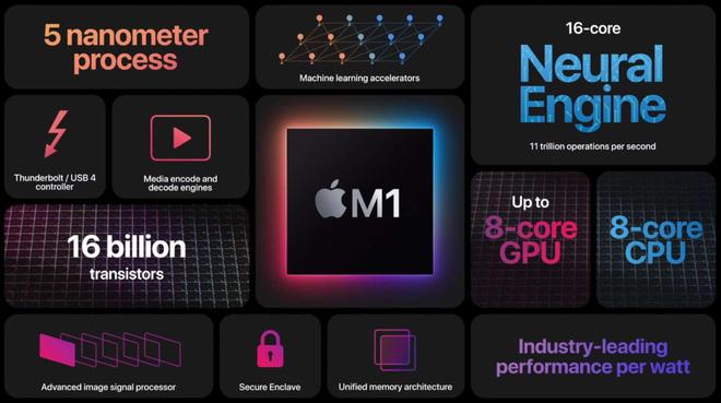 Bị CPU di động từ AMD và Intel đả bại, hiệu năng chip M1 kém xa lời Apple chém gió? - Ảnh 1.