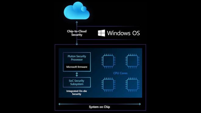 Microsoft ra mắt chip bảo mật Pluton mới, đặt nền móng cho tương lai của máy tính Windows - Ảnh 2.