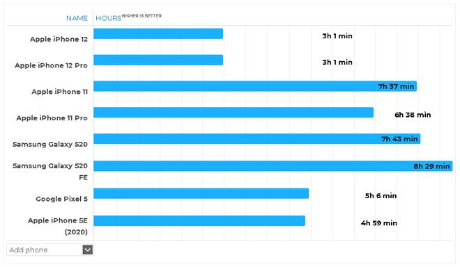 Thời lượng pin thực tế của iPhone 12 và iPhone 12 Pro cực kỳ thất vọng khi chơi game - Ảnh 4.