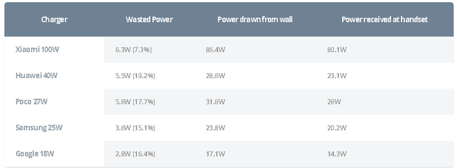 Thử nghiệm thực tế bộ sạc 120W của Xiaomi: Tốc độ có cải thiện nhưng nhiệt độ tăng rất cao, liệu có xứng đáng? - Ảnh 2.