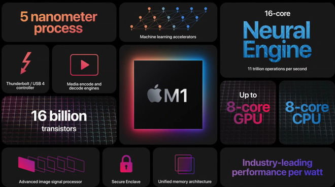 Lý do tại sao bạn không nên mua MacBook Pro M1, dù nó có tốc độ nhanh đến khó tin - Ảnh 1.