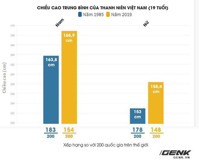 Nghiên cứu Lancet: Nữ thanh niên Việt Nam đang có tốc độ tăng chiều cao lành mạnh bậc nhất thế giới - Ảnh 1.