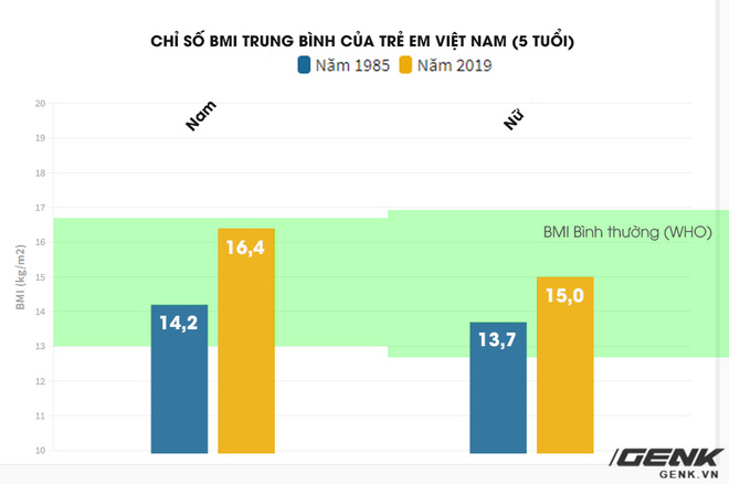 Nghiên cứu Lancet: Nữ thanh niên Việt Nam đang có tốc độ tăng chiều cao lành mạnh bậc nhất thế giới - Ảnh 5.