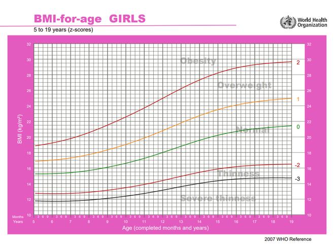 Nghiên cứu Lancet: Nữ thanh niên Việt Nam đang có tốc độ tăng chiều cao lành mạnh bậc nhất thế giới - Ảnh 4.