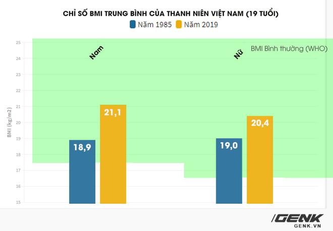 Nghiên cứu Lancet: Nữ thanh niên Việt Nam đang có tốc độ tăng chiều cao lành mạnh bậc nhất thế giới - Ảnh 6.