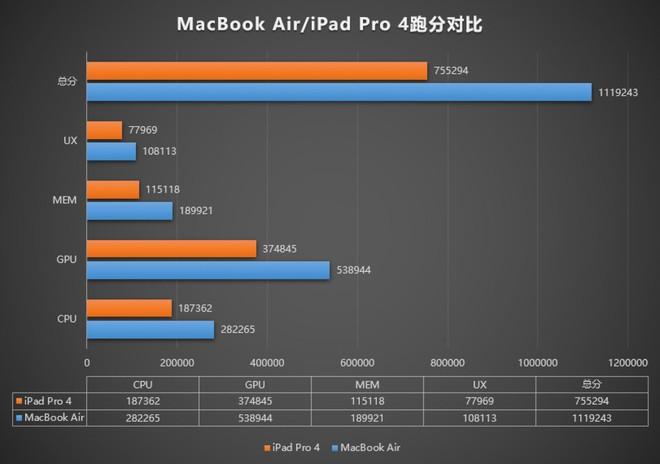 Apple M1 đạt hơn 1 triệu điểm AnTuTu, hiệu năng vượt trội so với iPhone 12 Pro và iPad Pro 2020 - Ảnh 2.