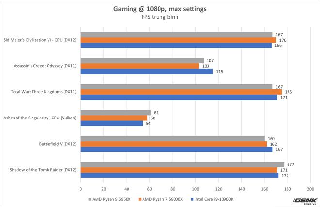 Đánh giá AMD Ryzen 9 5950X và Ryzen 7 5800X: từ làm việc tới chơi game đều đỉnh, không chừa đất sống cho đối thủ - Ảnh 13.