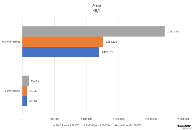 Đánh giá AMD Ryzen 9 5950X và Ryzen 7 5800X: từ làm việc tới chơi game đều đỉnh, không chừa đất sống cho đối thủ - Ảnh 11.