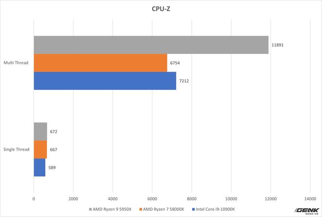 Đánh giá AMD Ryzen 9 5950X và Ryzen 7 5800X: từ làm việc tới chơi game đều đỉnh, không chừa đất sống cho đối thủ - Ảnh 9.