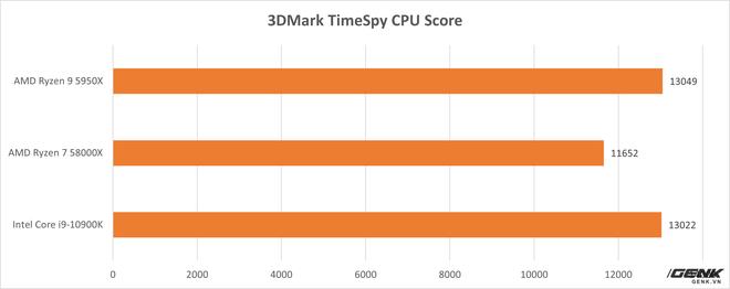 Đánh giá AMD Ryzen 9 5950X và Ryzen 7 5800X: từ làm việc tới chơi game đều đỉnh, không chừa đất sống cho đối thủ - Ảnh 12.