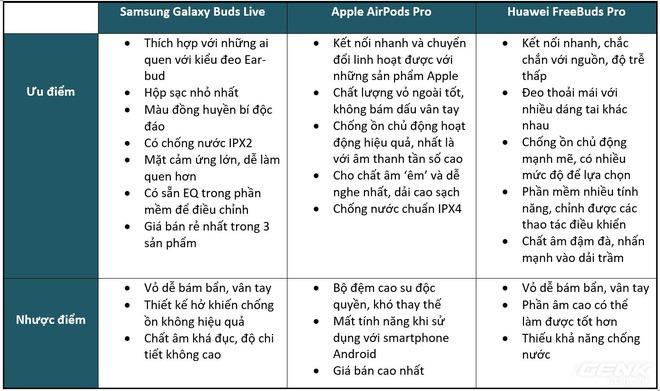 So sánh Huawei FreeBuds Pro, Apple AirPods Pro và Samsung Galaxy Buds Live: Mỗi người một vẻ - Ảnh 23.