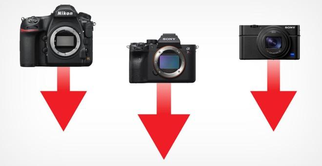 Lượng máy ảnh bán ra trong năm 2020 đã giảm tới 54% - Ảnh 1.