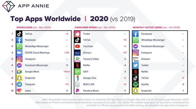 TikTok vượt Facebook trở thành ứng dụng được tải xuống nhiều nhất trong năm 2020, tổng doanh thu ứng dụng toàn cầu đạt 112 tỷ USD - Ảnh 2.