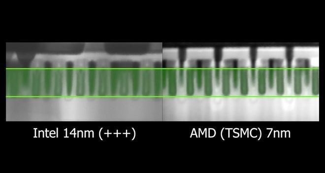 Chẻ chip Intel 14nm với AMD 7nm để so sánh, có thật chip Intel lớn gấp đôi đối thủ? - Ảnh 5.