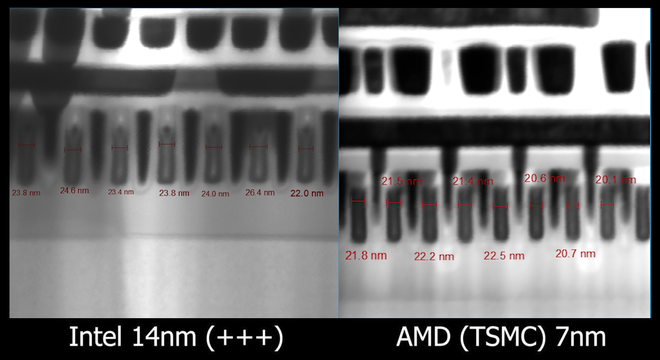 Chẻ chip Intel 14nm với AMD 7nm để so sánh, có thật chip Intel lớn gấp đôi đối thủ? - Ảnh 4.
