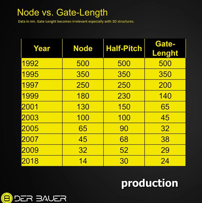 Chẻ chip Intel 14nm với AMD 7nm để so sánh, có thật chip Intel lớn gấp đôi đối thủ? - Ảnh 1.