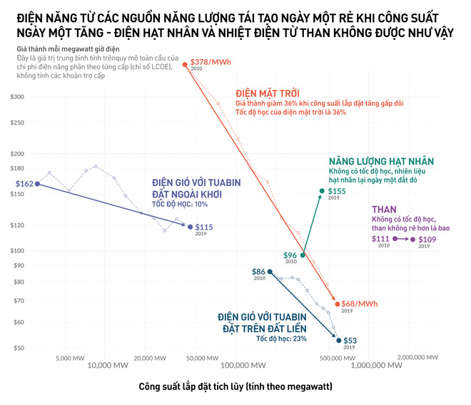 Lắp càng nhiều thì càng rẻ: giá thành điện mặt trời đã giảm 89% chỉ trong 10 năm - Ảnh 1.