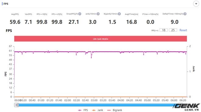 Đánh giá hiệu năng gaming trên POCO M3: Snapdragon 662 liệu có đủ để chiến PUBG, LMHT: Tốc Chiến và Liên Quân Mobile? - Ảnh 13.