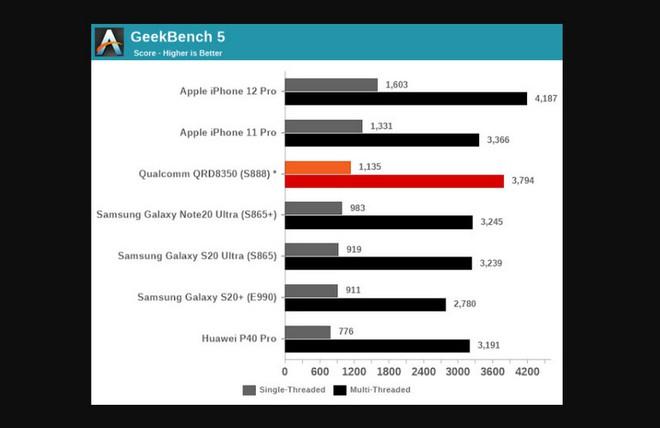 Chip Apple A13 và A14 đè bẹp Snapdragon 888 của Qualcomm trong bài benchmark đầu tiên - Ảnh 2.