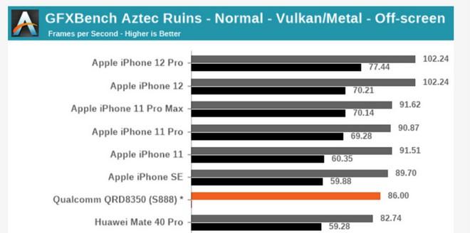 Chip Apple A13 và A14 đè bẹp Snapdragon 888 của Qualcomm trong bài benchmark đầu tiên - Ảnh 3.