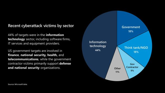 """Chủ tịch Microsoft gọi vụ hack SolarWinds là """"hành động liều lĩnh"""" - Ảnh 2."""