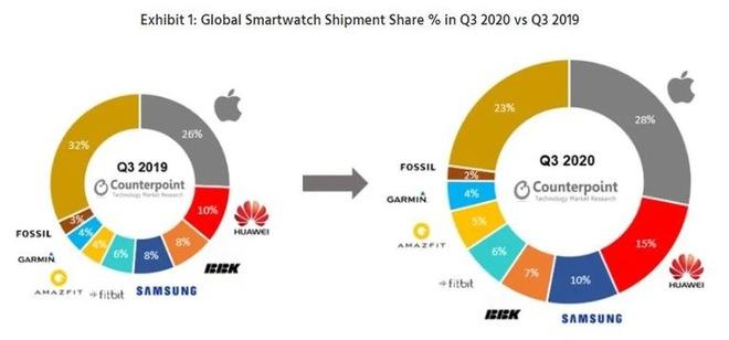 2020, năm chứng kiến Samsung suýt mất ngai vàng vào tay Huawei - Ảnh 2.