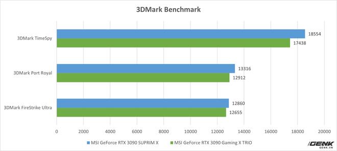 Đánh giá MSI GeForce RTX 3090 SUPRIM X: khi không chỉ sức mạnh mà cả thiết kế cũng được đẩy tới giới hạn - Ảnh 13.