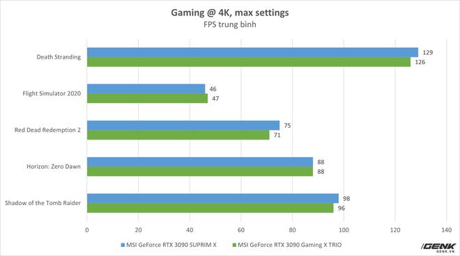 Đánh giá MSI GeForce RTX 3090 SUPRIM X: khi không chỉ sức mạnh mà cả thiết kế cũng được đẩy tới giới hạn - Ảnh 16.