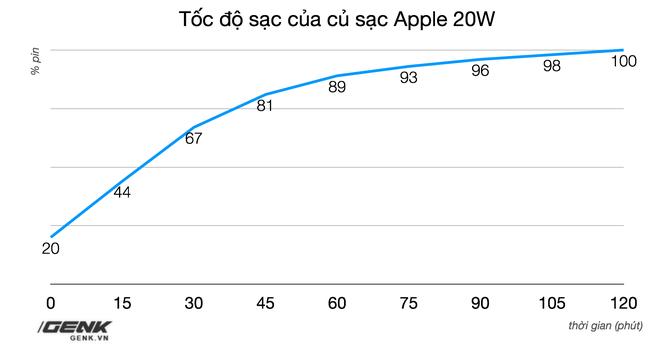 Đánh giá củ sạc Apple 20W đang cháy hàng tại Việt Nam: Giá cao nhưng chẳng có gì đặc biệt - Ảnh 11.