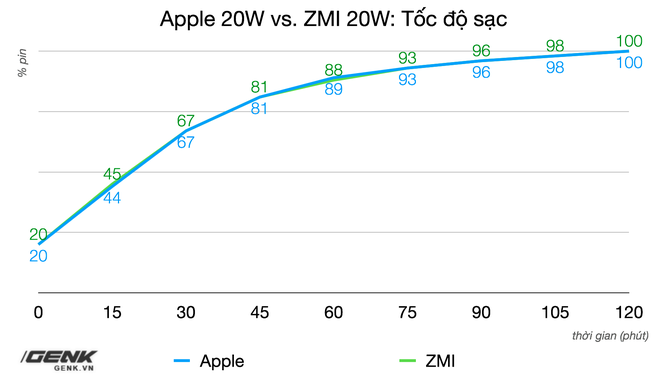 Trên tay củ sạc Xiaomi 20W dành cho iPhone: Giá 130.000 đồng, sạc nhanh như củ sạc Apple - Ảnh 10.
