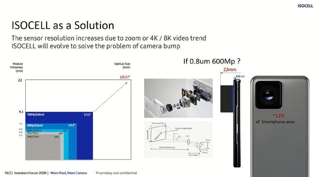 Samsung đang phát triển cảm biến camera 600MP, chiếm 12% diện tích của smartphone và dày 22mm - Ảnh 2.