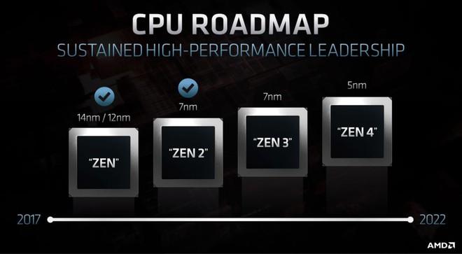 TSMC xác nhận lộ trình chip 3nm, mở đường cho các GPU với 80 tỷ bóng bán dẫn - Ảnh 2.