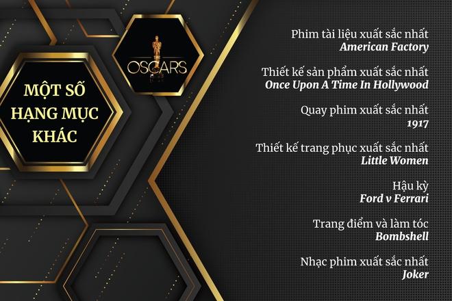 Oscar 2020: Parasite đi vào lịch sử với 4 tượng vàng quan trọng, Joaquin Phoenix thắng giải Nam chính xuất sắc nhất, Endgame trắng tay ra về - Ảnh 13.