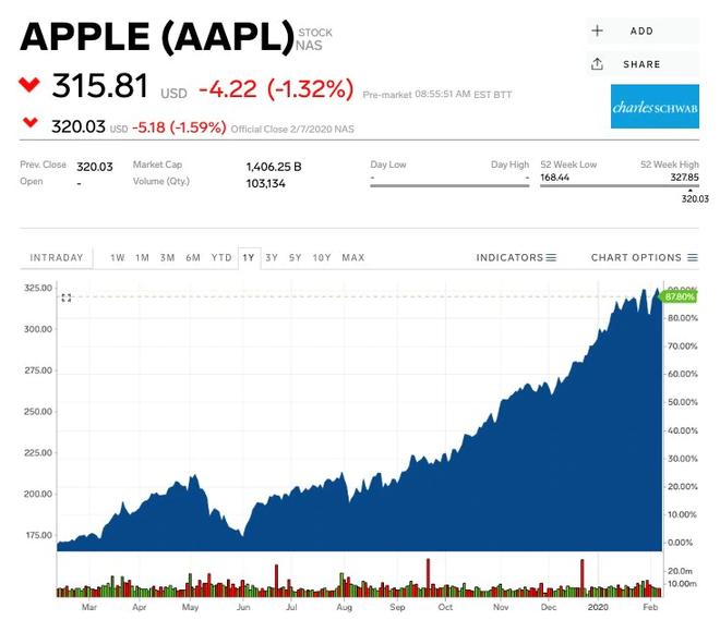 Apple có thể sẽ phải đối mặt với khủng hoảng chưa từng có - Ảnh 2.