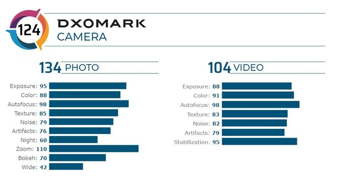 Xiaomi Mi 10 Pro được DxOMark đánh giá là smartphone có camera tốt nhất thế giới - Ảnh 2.