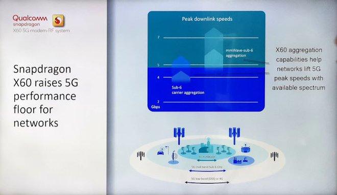 Modem 5G Snapdragon X60 thế hệ 3 mới nhất của Qualcomm được sản xuất trên quy trình 5nm - Ảnh 2.
