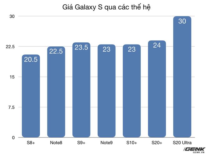 Galaxy S20 series ra mắt tại Việt Nam, bán ra ngày 6/3, mức giá cao nhất lên tới gần 30 triệu đồng - Ảnh 4.