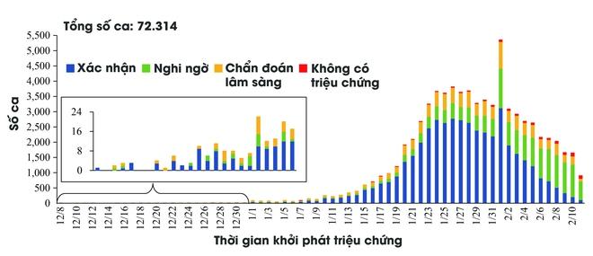 [Infographic] Những biểu đồ tiết lộ bản chất dịch tễ của COVID-19 - Ảnh 3.