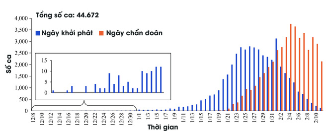 [Infographic] Những biểu đồ tiết lộ bản chất dịch tễ của COVID-19 - Ảnh 4.