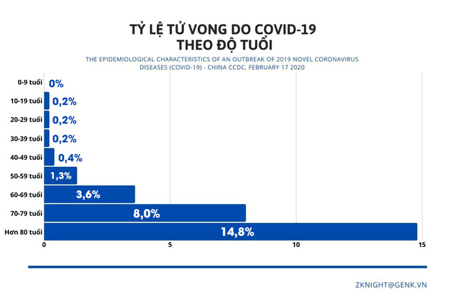 [Infographic] Những biểu đồ tiết lộ bản chất dịch tễ của COVID-19 - Ảnh 11.